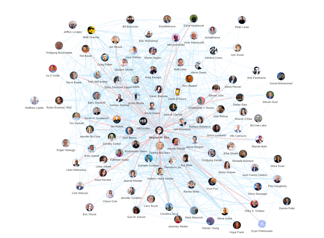 Onalytica Future of Recruitment Top 100 Influencers